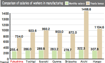 Comparison of salaries of workers in manufacturing